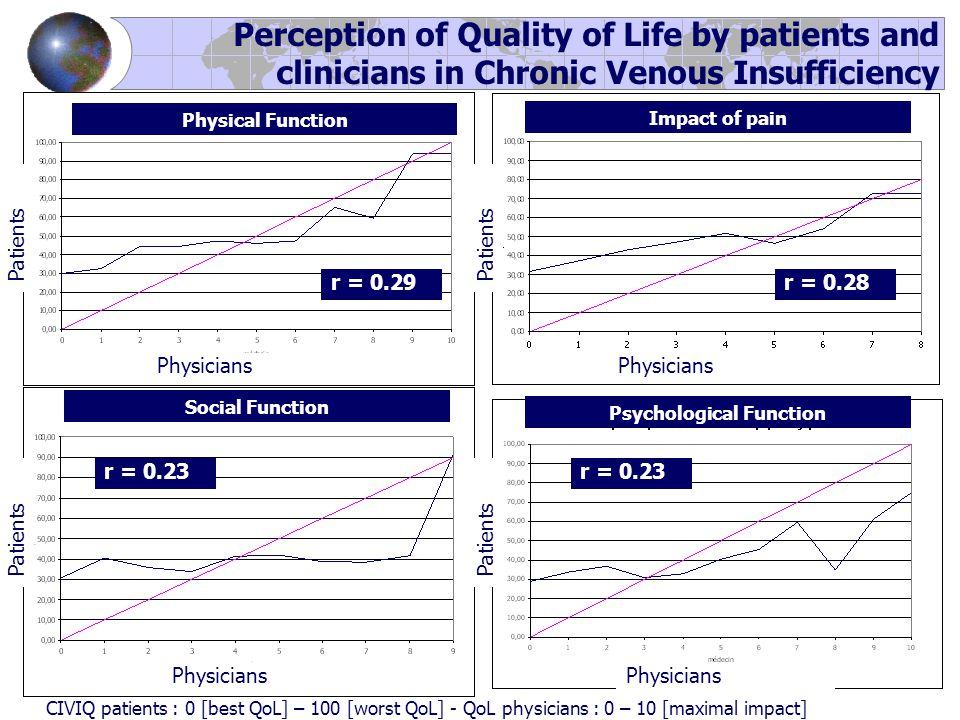 r = 0.29 Physical Function Perception of Quality of Life by patients and clinicians in Chronic Venous Insufficiency Physicians Patients Impact of pain Physicians Patients r = 0.28 Social Function Physicians Patients r = 0.23 Psychological Function Physicians Patients r = 0.23 CIVIQ patients : 0 [best QoL] – 100 [worst QoL] - QoL physicians : 0 – 10 [maximal impact]