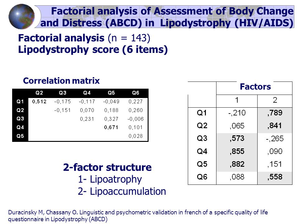 Factorial analysis (n = 143) Lipodystrophy score (6 items) Factorial analysis of Assessment of Body Change and Distress (ABCD) in Lipodystrophy (HIV/AIDS) Correlation matrix Factors 2-factor structure 1- Lipoatrophy 2- Lipoaccumulation Duracinsky M, Chassany O.