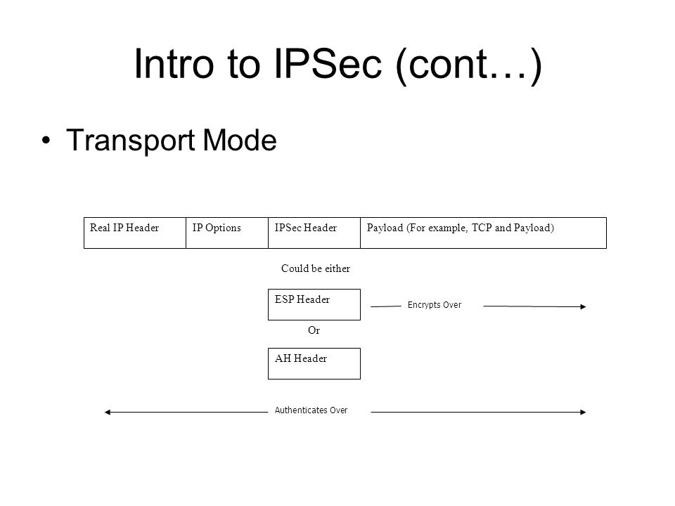 Intro to IPSec (cont…) Transport Mode Or Real IP HeaderIP OptionsIPSec HeaderPayload (For example, TCP and Payload) ESP Header Could be either AH Header Authenticates Over Encrypts Over