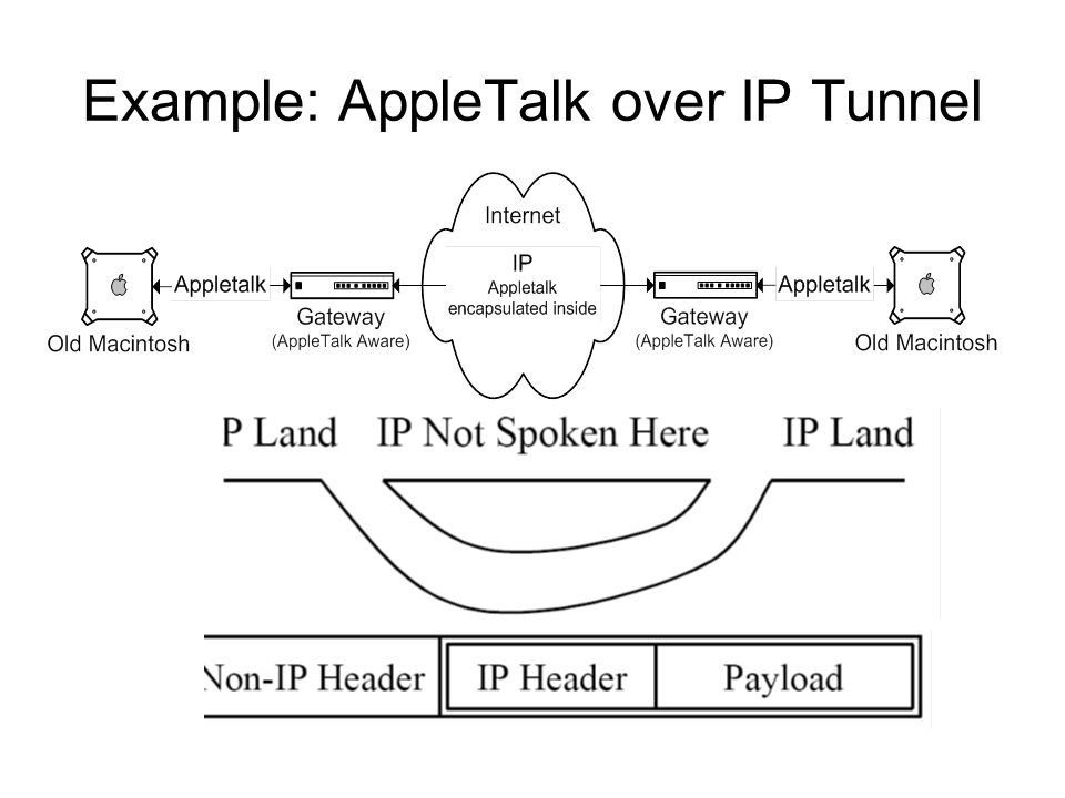 Example: AppleTalk over IP Tunnel