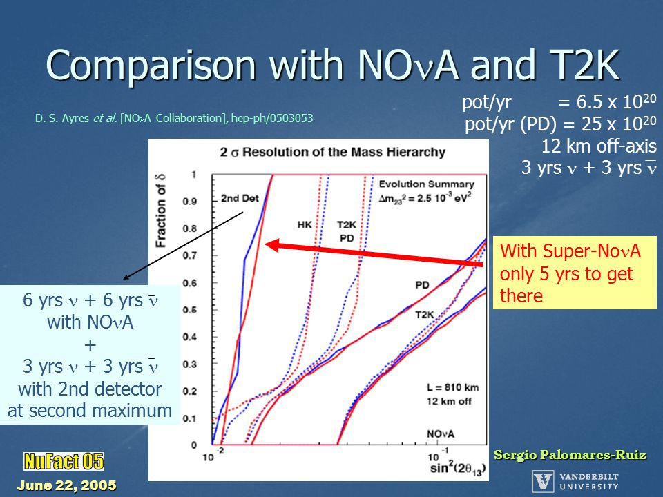 June 22, 2005 Sergio Palomares-Ruiz Comparison with NO A and T2K pot/yr = 6.5 x 10 20 pot/yr (PD) = 25 x 10 20 12 km off-axis 3 yrs + 3 yrs 6 yrs + 6 yrs with NO A + 3 yrs + 3 yrs with 2nd detector at second maximum With Super-No A only 5 yrs to get there D.