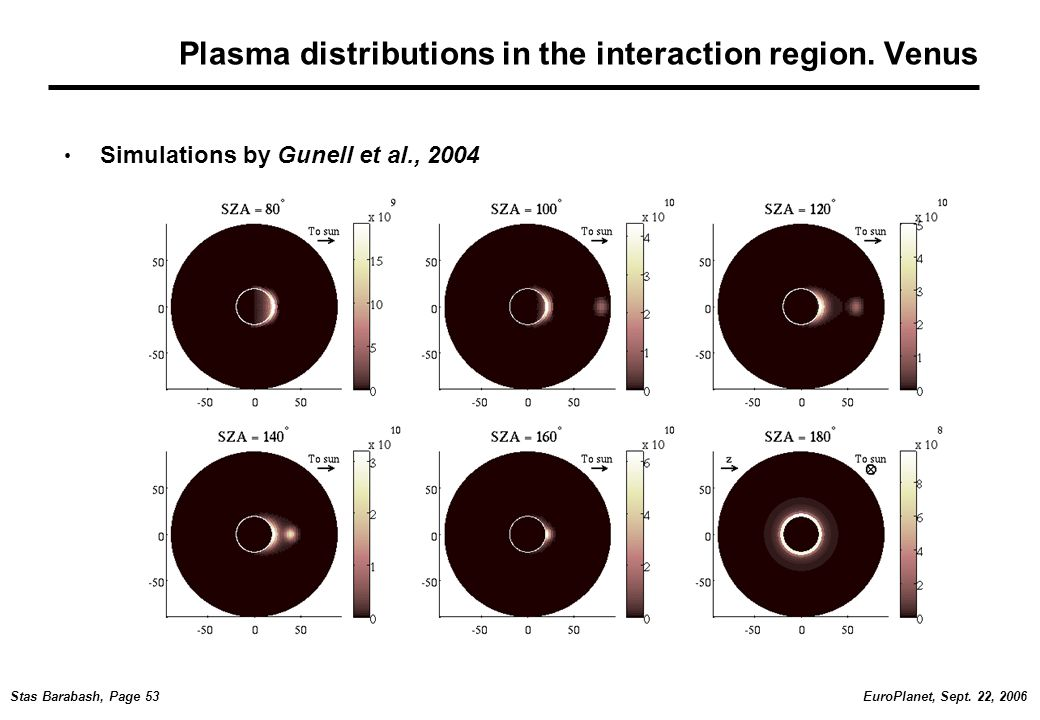 EuroPlanet, Sept. 22, 2006Stas Barabash, Page 53 Plasma distributions in the interaction region.