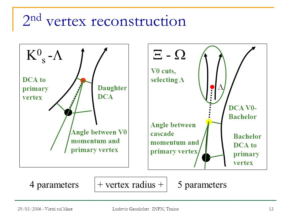 29/05/2006 - Vietri sul Mare Ludovic Gaudichet INFN, Torino 13 2 nd vertex reconstruction K 0 s -  DCA to primary vertex Daughter DCA Angle between V0 momentum and primary vertex  -   V0 cuts, selecting Λ Bachelor DCA to primary vertex DCA V0- Bachelor 4 parameters5 parameters Angle between cascade momentum and primary vertex + vertex radius +