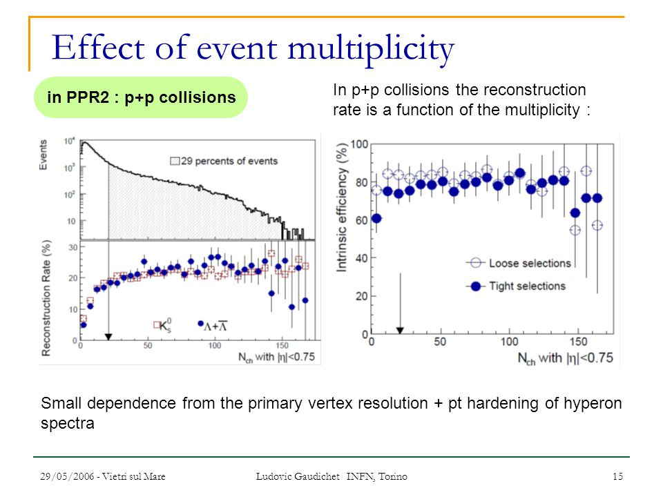 29/05/2006 - Vietri sul Mare Ludovic Gaudichet INFN, Torino 15 Effect of event multiplicity In p+p collisions the reconstruction rate is a function of the multiplicity : Small dependence from the primary vertex resolution + pt hardening of hyperon spectra in PPR2 : p+p collisions