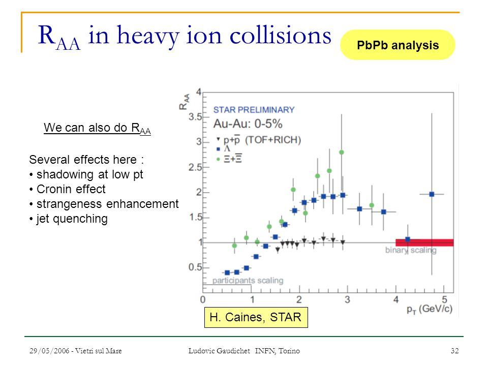 29/05/2006 - Vietri sul Mare Ludovic Gaudichet INFN, Torino 32 R AA in heavy ion collisions We can also do R AA Several effects here : shadowing at low pt Cronin effect strangeness enhancement jet quenching H.