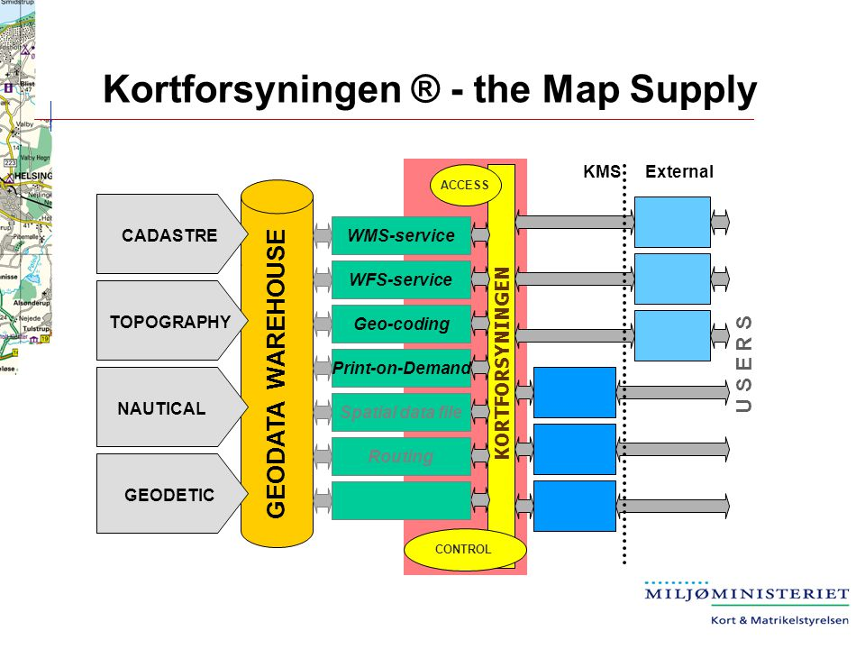 Kortforsyningen ® - the Map Supply GEODATA WAREHOUSE KORTFORSYNINGEN CONTROL ACCESS WMS-service WFS-service Geo-coding Print-on-Demand Spatial data file Routing U S E R S KMSExternal GEODETIC NAUTICAL TOPOGRAPHY CADASTRE
