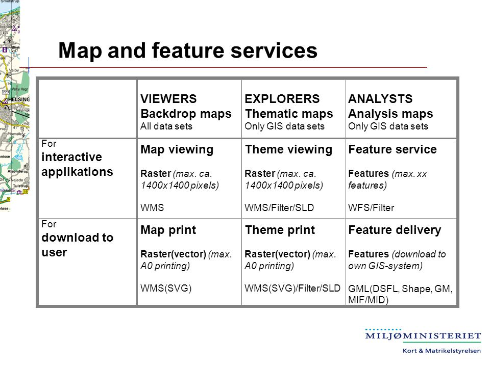 Map and feature services VIEWERS Backdrop maps All data sets EXPLORERS Thematic maps Only GIS data sets ANALYSTS Analysis maps Only GIS data sets For interactive applikations Map viewing Raster (max.