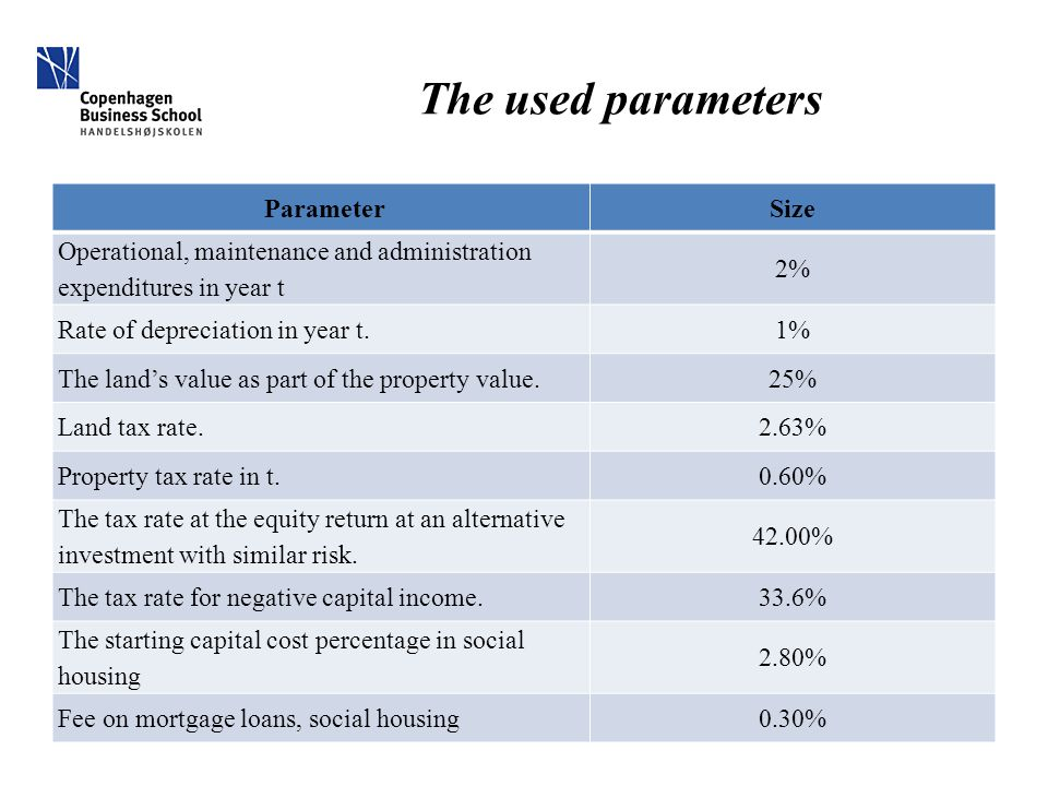 The used parameters ParameterSize Operational, maintenance and administration expenditures in year t 2% Rate of depreciation in year t.1% The land's value as part of the property value.25% Land tax rate.2.63% Property tax rate in t.0.60% The tax rate at the equity return at an alternative investment with similar risk.
