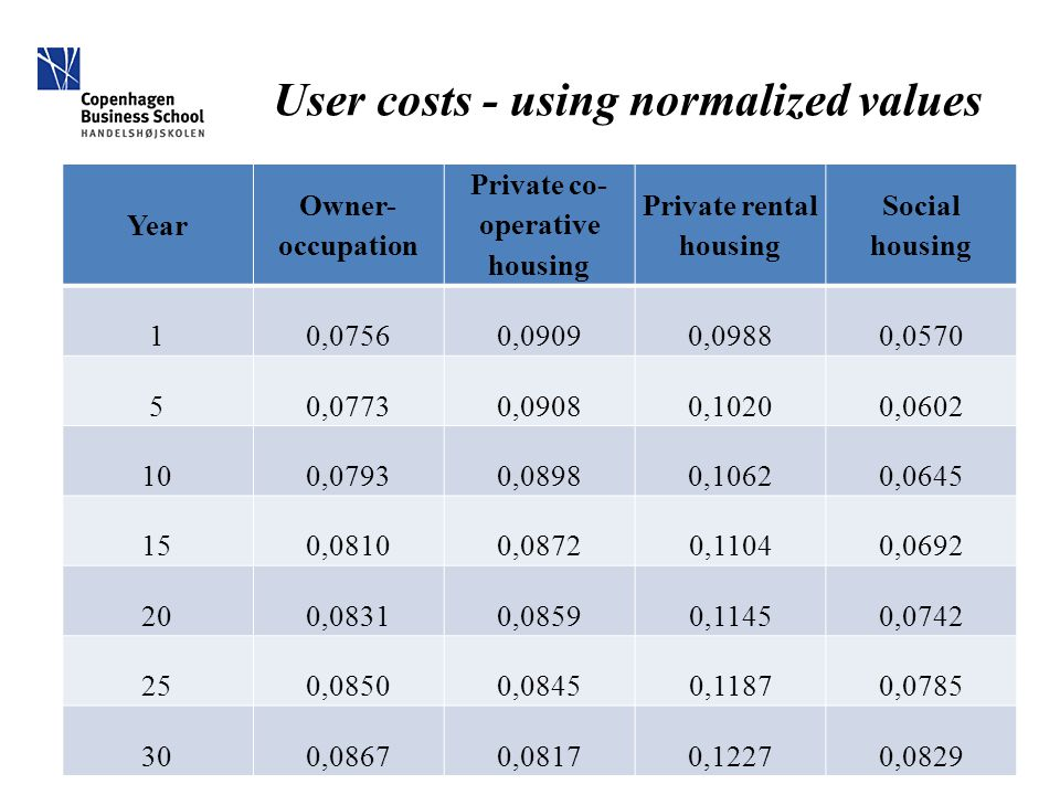 User costs - using normalized values Year Owner- occupation Private co- operative housing Private rental housing Social housing 10,07560,09090,09880,0570 50,07730,09080,10200,0602 100,07930,08980,10620,0645 150,08100,08720,11040,0692 200,08310,08590,11450,0742 250,08500,08450,11870,0785 300,08670,08170,12270,0829