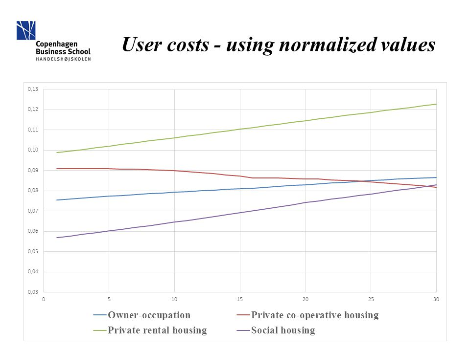 User costs - using normalized values
