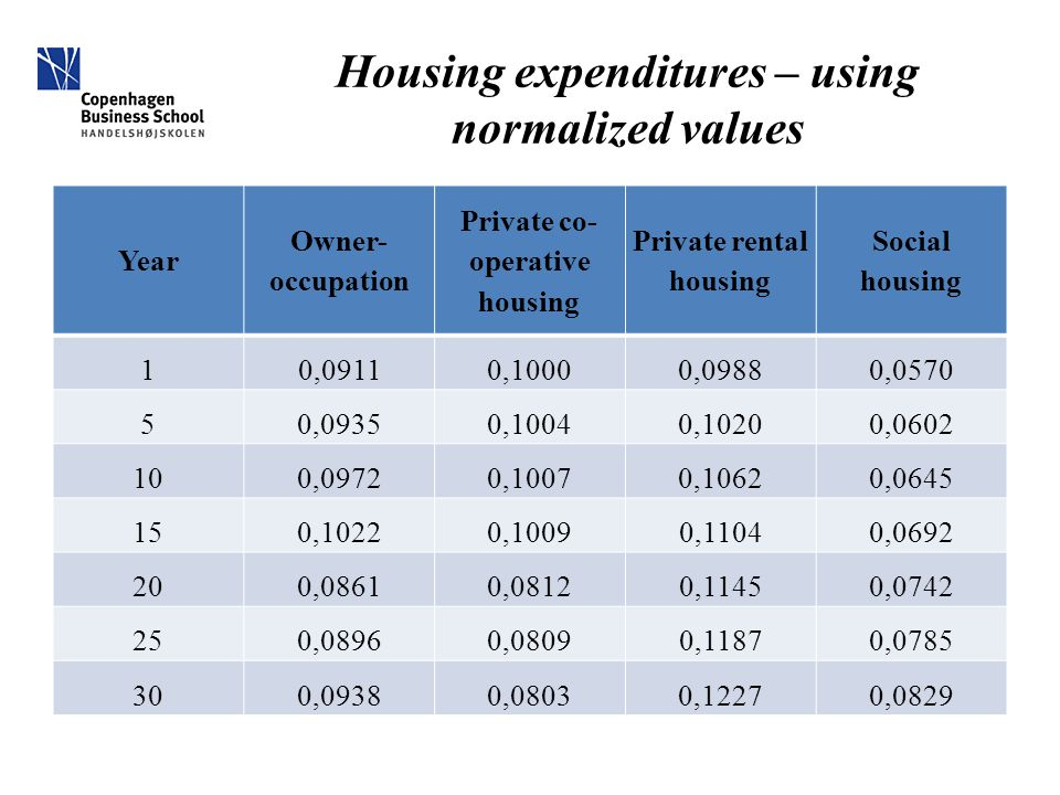 Housing expenditures – using normalized values Year Owner- occupation Private co- operative housing Private rental housing Social housing 10,09110,10000,09880,0570 50,09350,10040,10200,0602 100,09720,10070,10620,0645 150,10220,10090,11040,0692 200,08610,08120,11450,0742 250,08960,08090,11870,0785 300,09380,08030,12270,0829