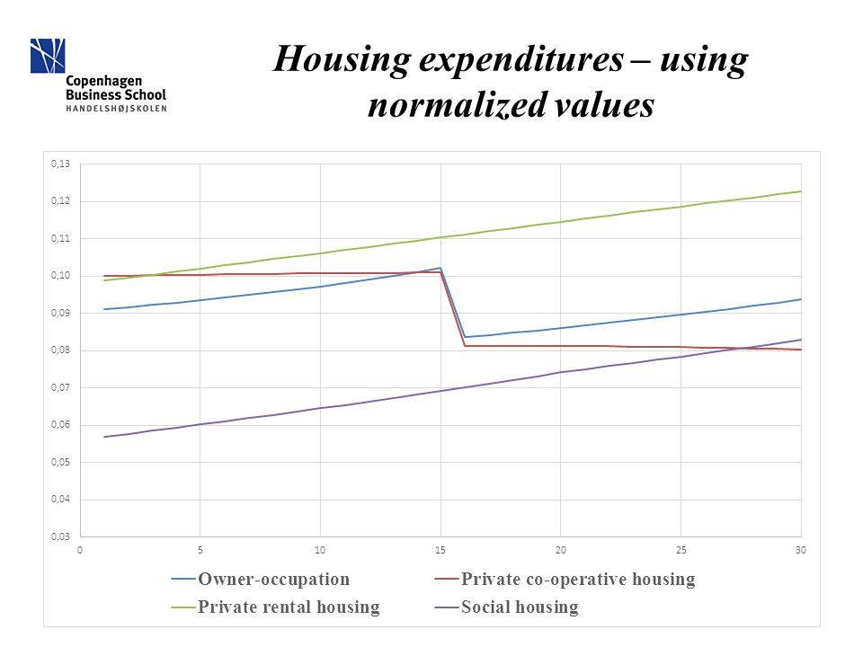 Housing expenditures – using normalized values