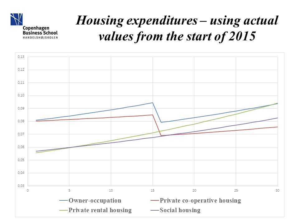 Housing expenditures – using actual values from the start of 2015