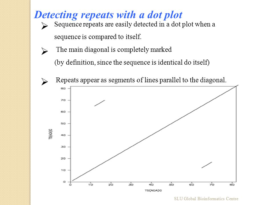 SLU Global Bioinformatics Centre Detecting repeats with a dot plot  Sequence repeats are easily detected in a dot plot when a sequence is compared to itself.