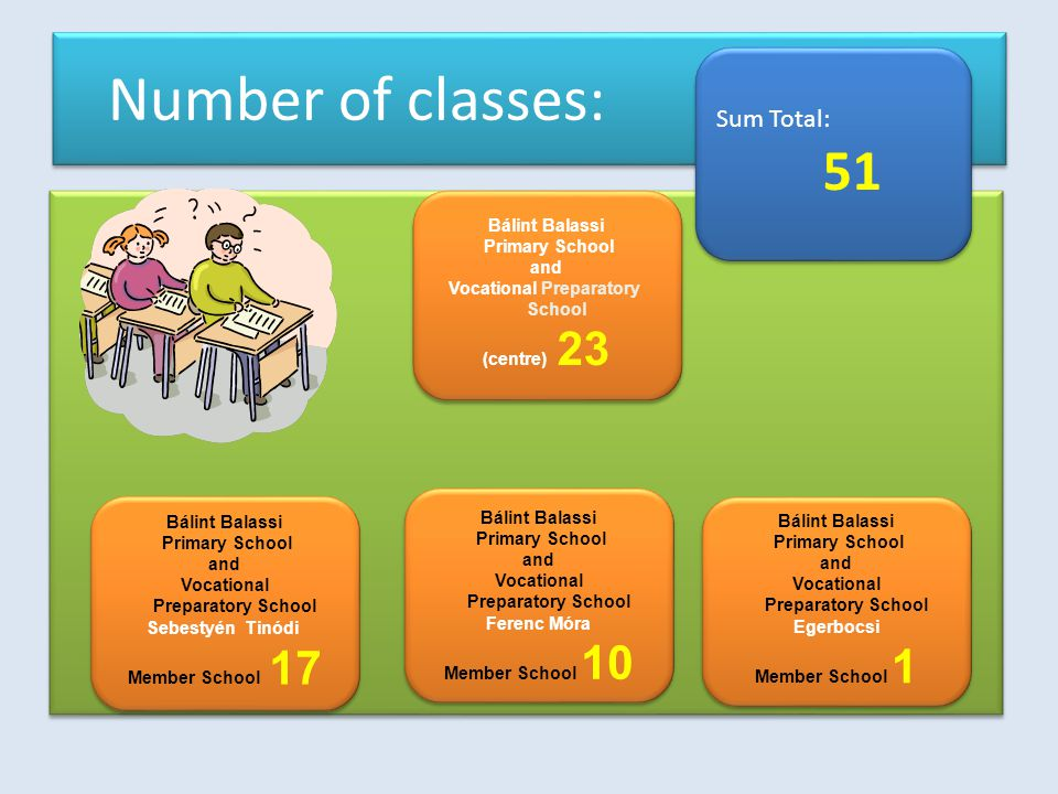 Number of classes: Sum Total: 51 Sum Total: 51 Bálint Balassi Primary School and Vocational Preparatory School (centre) 23 Bálint Balassi Primary School and Vocational Preparatory School (centre) 23 Bálint Balassi Primary School and Vocational Preparatory School Sebestyén Tinódi Member School 17 Bálint Balassi Primary School and Vocational Preparatory School Sebestyén Tinódi Member School 17 Bálint Balassi Primary School and Vocational Preparatory School Ferenc Móra Member School 10 Bálint Balassi Primary School and Vocational Preparatory School Ferenc Móra Member School 10 Bálint Balassi Primary School and Vocational Preparatory School Egerbocsi Member School 1 Bálint Balassi Primary School and Vocational Preparatory School Egerbocsi Member School 1