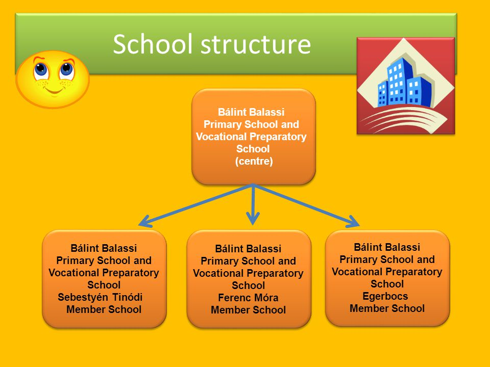 School structure Bálint Balassi Primary School and Vocational Preparatory School (centre) Bálint Balassi Primary School and Vocational Preparatory School (centre) Bálint Balassi Primary School and Vocational Preparatory School Sebestyén Tinódi Member School Bálint Balassi Primary School and Vocational Preparatory School Sebestyén Tinódi Member School Bálint Balassi Primary School and Vocational Preparatory School Ferenc Móra Member School Bálint Balassi Primary School and Vocational Preparatory School Ferenc Móra Member School Bálint Balassi Primary School and Vocational Preparatory School Egerbocs Member School Bálint Balassi Primary School and Vocational Preparatory School Egerbocs Member School
