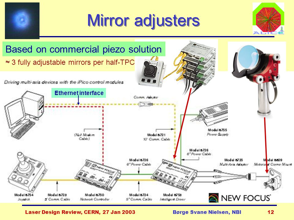 Laser Design Review, CERN, 27 Jan 2003Børge Svane Nielsen, NBI12 Mirror adjusters Based on commercial piezo solution  3 fully adjustable mirrors per half-TPC Ethernet interface