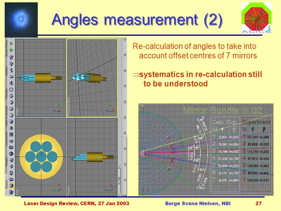 Laser Design Review, CERN, 27 Jan 2003Børge Svane Nielsen, NBI27 Angles measurement (2) Re-calculation of angles to take into account offset centres of 7 mirrors  systematics in re-calculation still to be understood
