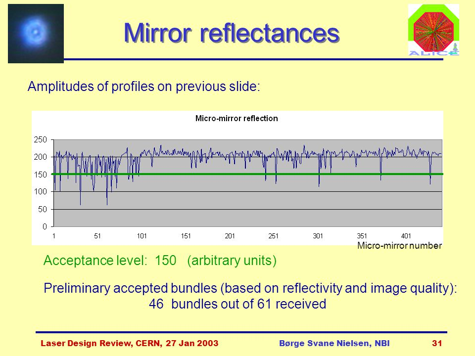 Laser Design Review, CERN, 27 Jan 2003Børge Svane Nielsen, NBI31 Mirror reflectances Acceptance level: 150 (arbitrary units) Preliminary accepted bundles (based on reflectivity and image quality): 46 bundles out of 61 received Amplitudes of profiles on previous slide: Micro-mirror number