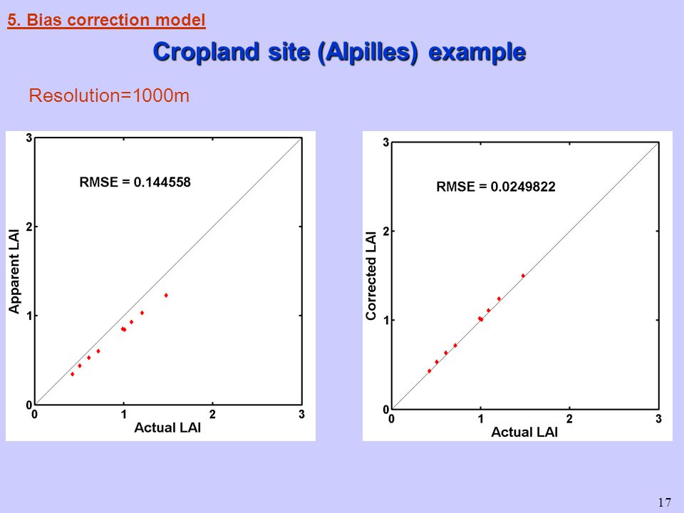 17 Resolution=1000m 5. Bias correction model Cropland site (Alpilles) example