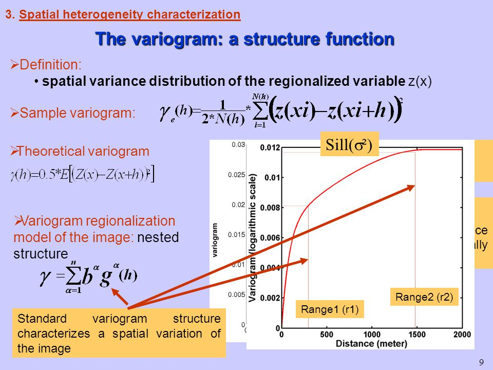 9 The variogram: a structure function  Definition: spatial variance distribution of the regionalized variable z(x)  Sample variogram:  Theoretical variogram Sill (  ²) True Variance Range (r) Up to this distance data are spatially correlated  Variogram regionalization model of the image: nested structure Standard variogram structure characterizes a spatial variation of the image Range1 (r1) Range2 (r2) Sill(  ²)