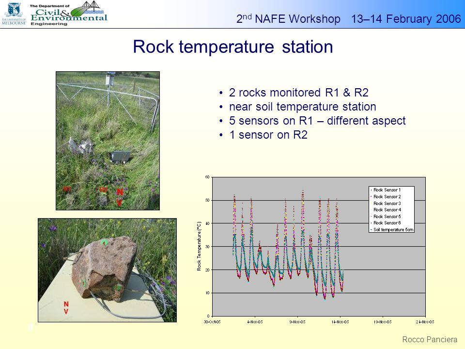 2 nd NAFE Workshop 13–14 February 2006 g Rocco Panciera Rock temperature station 2 rocks 2 rocks monitored R1 & R2 near soil temperature station 5 sensors on R1 – different aspect 1 sensor on R2