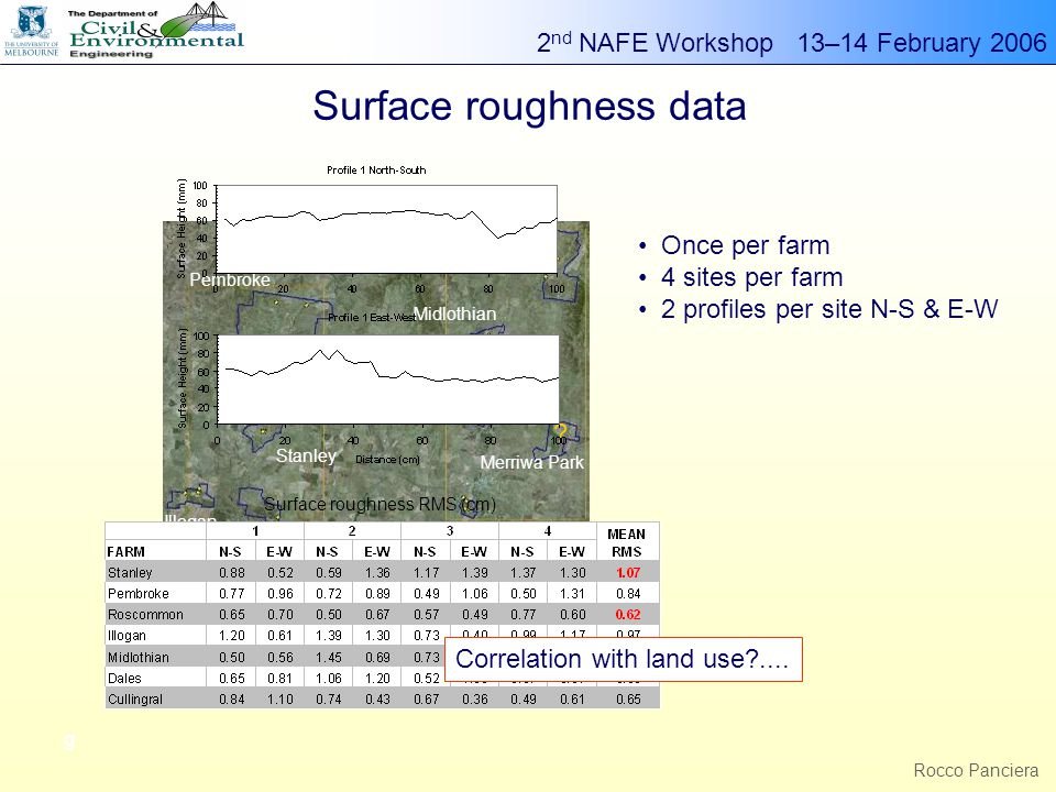 2 nd NAFE Workshop 13–14 February 2006 g Rocco Panciera Surface roughness data Roscommon Illogan Stanley Pembroke Dales Midlothian Merriwa Park Cullingral .