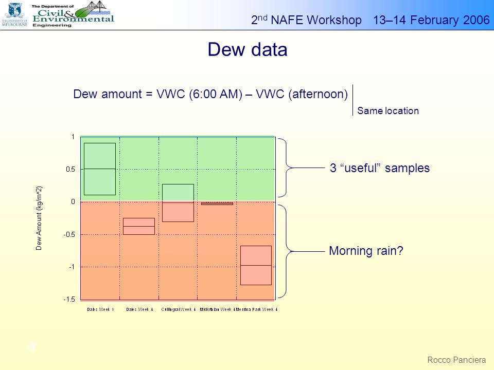 2 nd NAFE Workshop 13–14 February 2006 g Rocco Panciera Dew data 3 useful samples Morning rain.