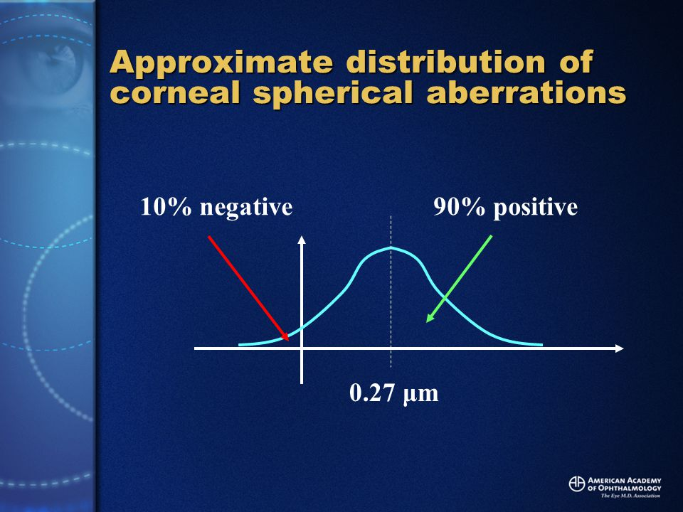 Approximate distribution of corneal spherical aberrations 0.27 μm 10% negative90% positive