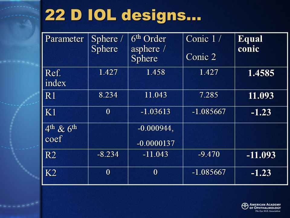 22 D IOL designs… Parameter Sphere / Sphere 6 th Order asphere / Sphere Conic 1 / Conic 2 Equal conic Ref.