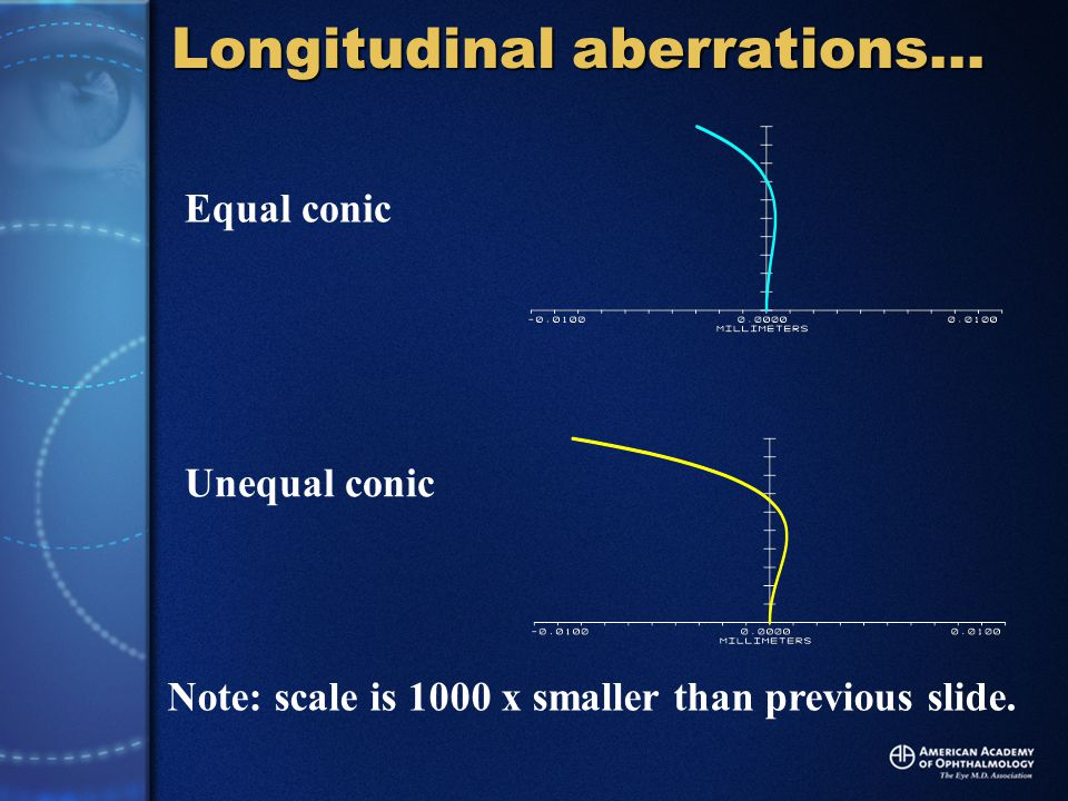 Equal conic Unequal conic Longitudinal aberrations… Note: scale is 1000 x smaller than previous slide.