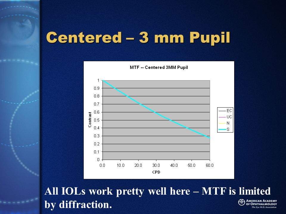 Centered – 3 mm Pupil All IOLs work pretty well here – MTF is limited by diffraction.