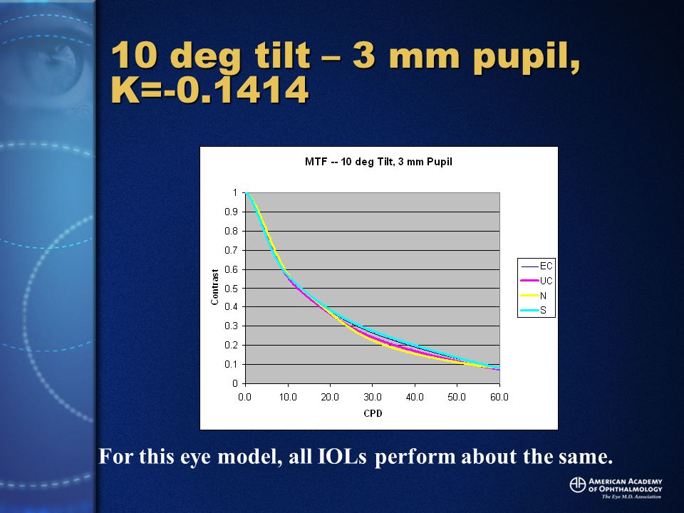 10 deg tilt – 3 mm pupil, K=-0.1414 For this eye model, all IOLs perform about the same.