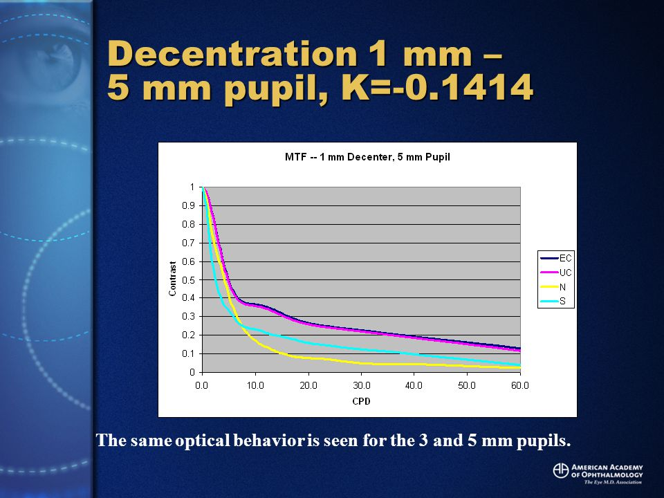 Decentration 1 mm – 5 mm pupil, K=-0.1414 The same optical behavior is seen for the 3 and 5 mm pupils.