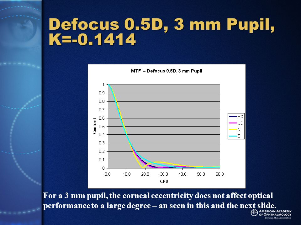 Defocus 0.5D, 3 mm Pupil, K=-0.1414 For a 3 mm pupil, the corneal eccentricity does not affect optical performance to a large degree – an seen in this and the next slide.