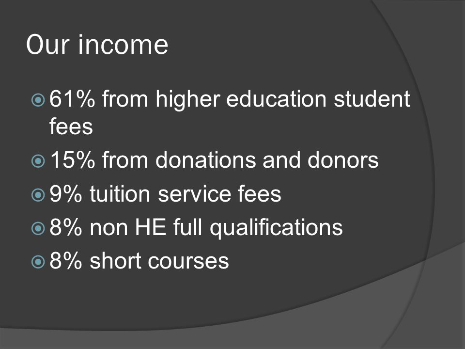 Our income  61% from higher education student fees  15% from donations and donors  9% tuition service fees  8% non HE full qualifications  8% short courses