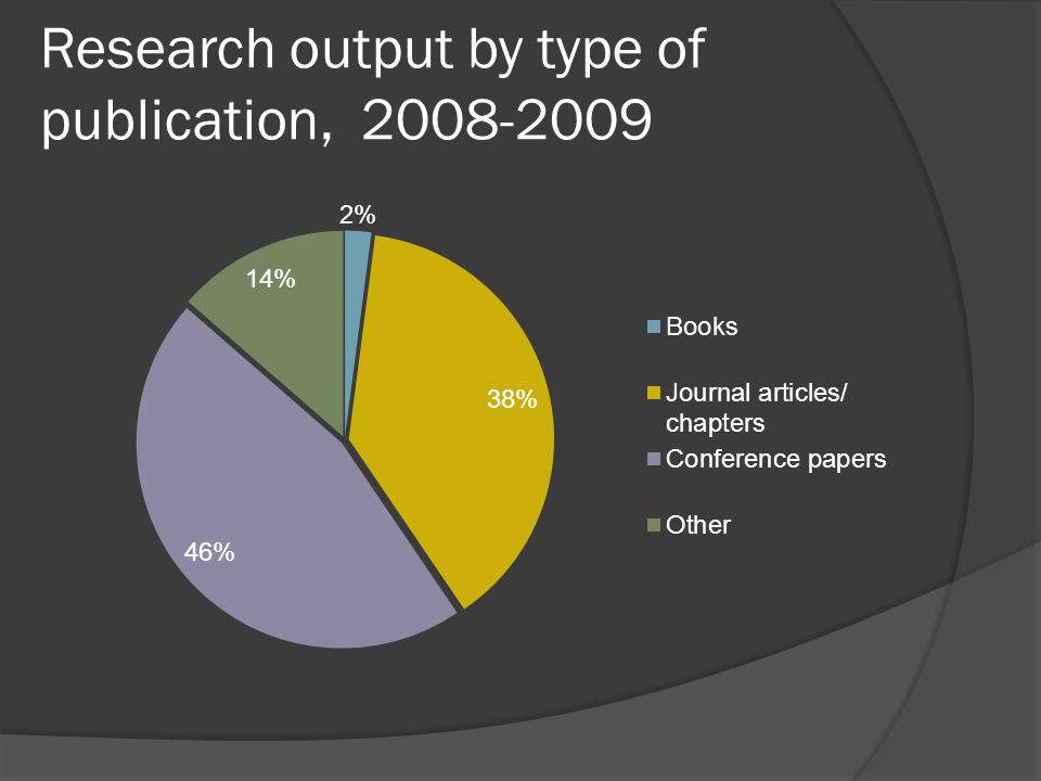 Research output by type of publication, 2008-2009