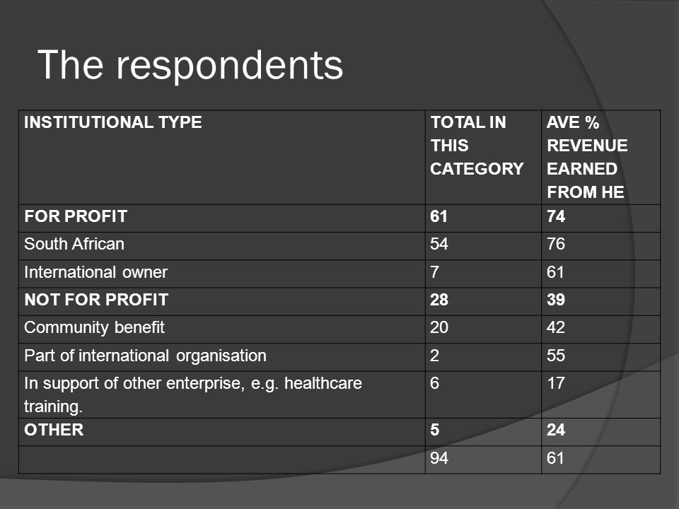 The respondents INSTITUTIONAL TYPE TOTAL IN THIS CATEGORY AVE % REVENUE EARNED FROM HE FOR PROFIT6174 South African5476 International owner761 NOT FOR PROFIT2839 Community benefit2042 Part of international organisation255 In support of other enterprise, e.g.