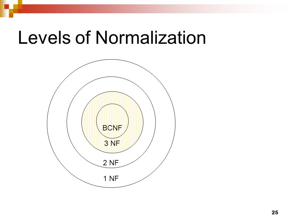Levels of Normalization 1 NF 2 NF 3 NF BCNF 25