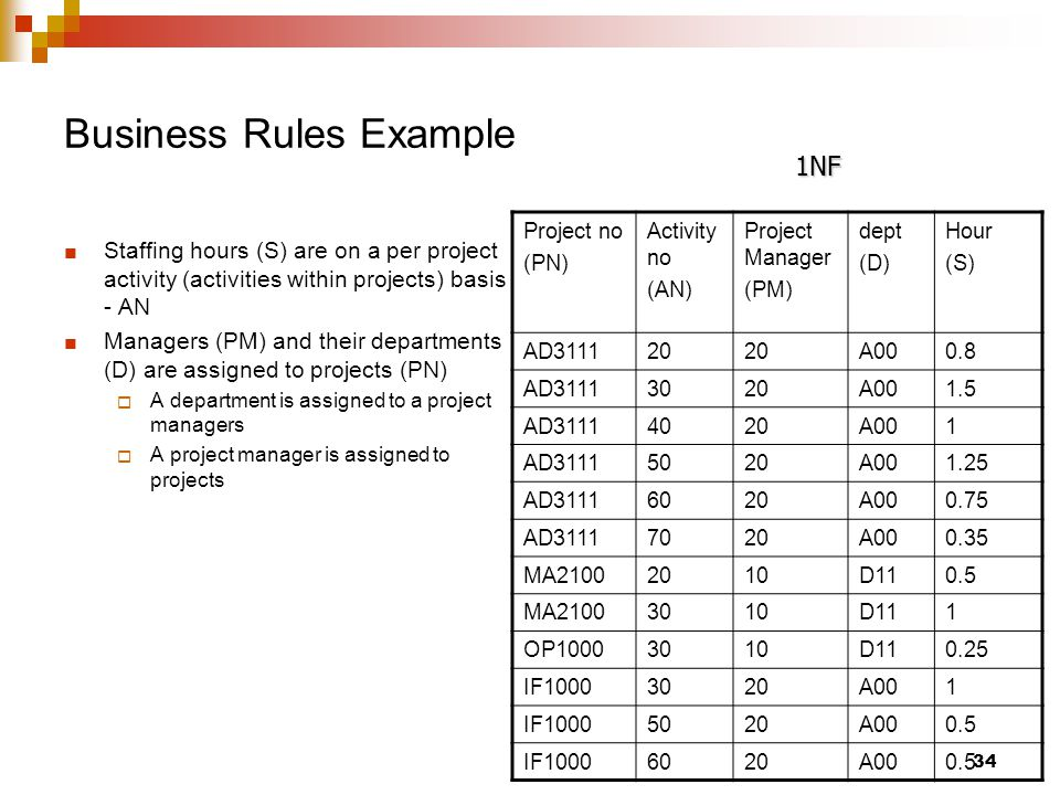 Business Rules Example Staffing hours (S) are on a per project activity (activities within projects) basis - AN Managers (PM) and their departments (D) are assigned to projects (PN)  A department is assigned to a project managers  A project manager is assigned to projects Project no (PN) Activity no (AN) Project Manager (PM) dept (D) Hour (S) AD311120 A000.8 AD31113020A001.5 AD31114020A001 AD31115020A001.25 AD31116020A000.75 AD31117020A000.35 MA21002010D110.5 MA21003010D111 OP10003010D110.25 IF10003020A001 IF10005020A000.5 IF10006020A000.5 1NF 34