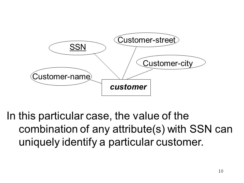 10 Customer-name Customer-street customer SSN Customer-city In this particular case, the value of the combination of any attribute(s) with SSN can uniquely identify a particular customer.