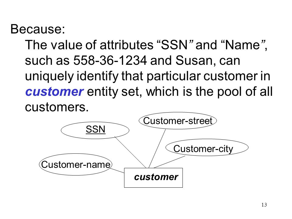 13 Because: The value of attributes SSN and Name , such as 558-36-1234 and Susan, can uniquely identify that particular customer in customer entity set, which is the pool of all customers.