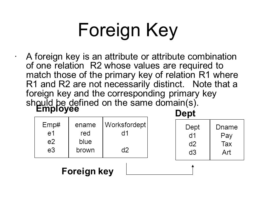 Foreign Key ·A foreign key is an attribute or attribute combination of one relation R2 whose values are required to match those of the primary key of relation R1 where R1 and R2 are not necessarily distinct.