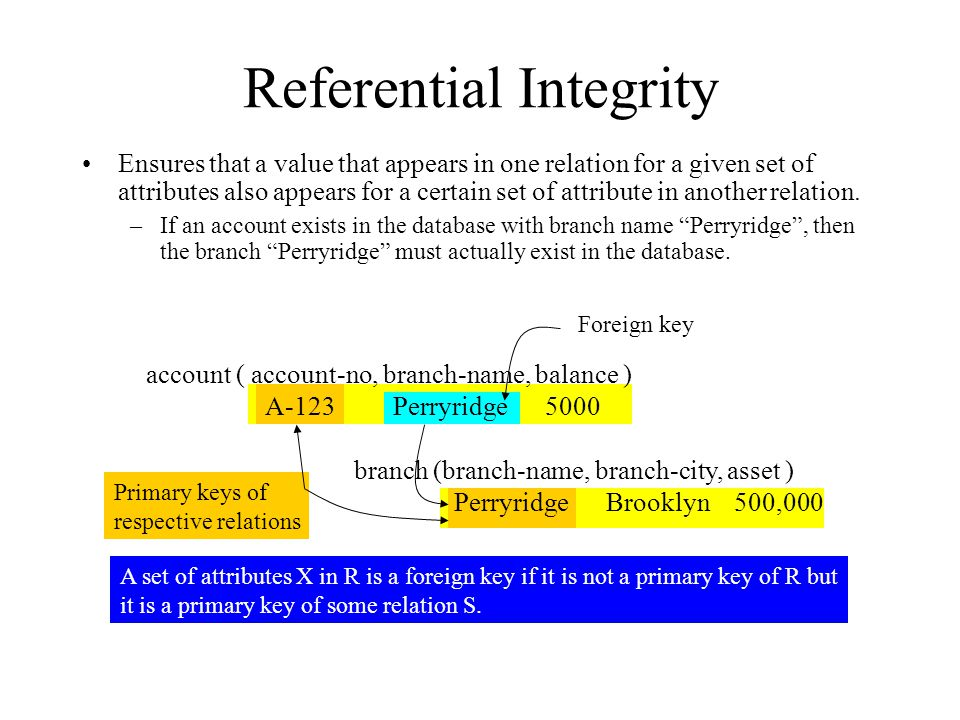 Referential Integrity Ensures that a value that appears in one relation for a given set of attributes also appears for a certain set of attribute in another relation.