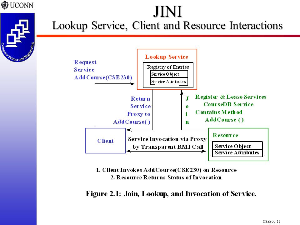 CSE300-11 JINI Lookup Service, Client and Resource Interactions