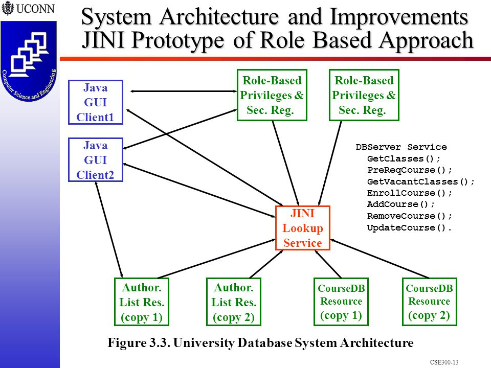 CSE300-13 System Architecture and Improvements JINI Prototype of Role Based Approach Figure 3.3.