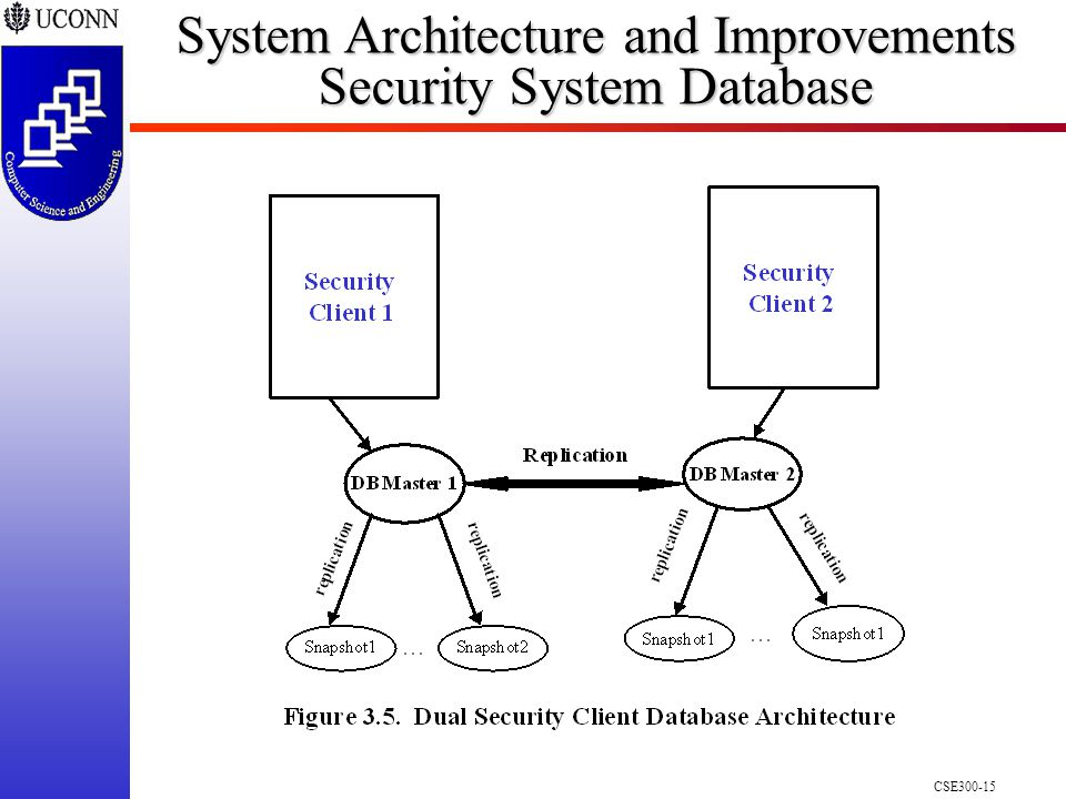 CSE300-15 System Architecture and Improvements Security System Database