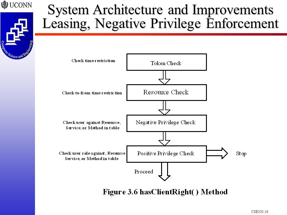 CSE300-16 System Architecture and Improvements Leasing, Negative Privilege Enforcement