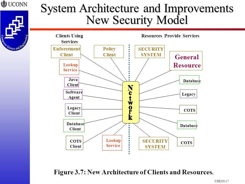 CSE300-17 Legacy COTS Database Resources Provide Services Java Client Legacy Client Database Client Clients Using Services Figure 3.7: New Architecture of Clients and Resources.