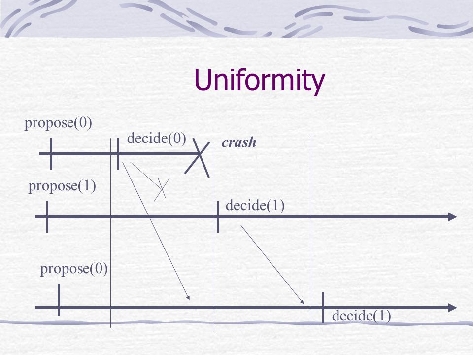 propose(0) decide(0) propose(1) propose(0) decide(1) crash Uniformity